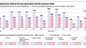 Po uwzględnieniu inflacji wzrost sprzedaży detalicznej jest słaby