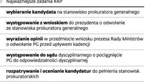Kompetencje Krajowej Rady Prokuratury