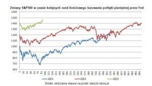 Zmiany S&P500 w czasie kolejnych rund ilościowego luzowania polityki pieniężnej przez Fed
