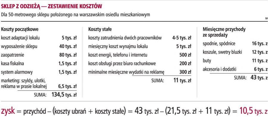 ca382a699 Sklep z damską odzieżą to nawet 10 tys. zł zysku miesięcznie - Biznes i  prawo gospodarcze - GazetaPrawna.pl - biznes, podatki, prawo, finanse,  wiadomości, ...
