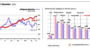 Indeks Citi obligacji Polski i Niemiec