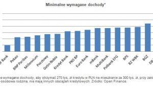 Minimalne wymagane dochody cz. 1