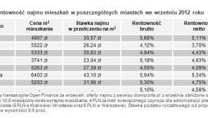 Rentowność najmu mieszkań w poszczególnych miastach we wrześniu 2012 roku