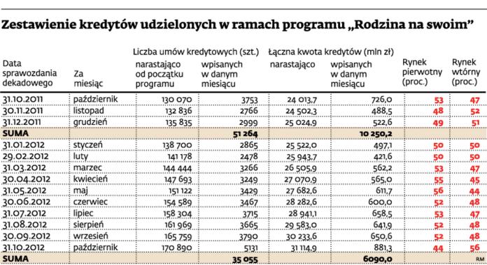 """Zestawienie kredytów udzielonych w ramach programu """"Rodzina na swoim"""""""