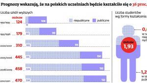 Prognozy dla polskich uczelni