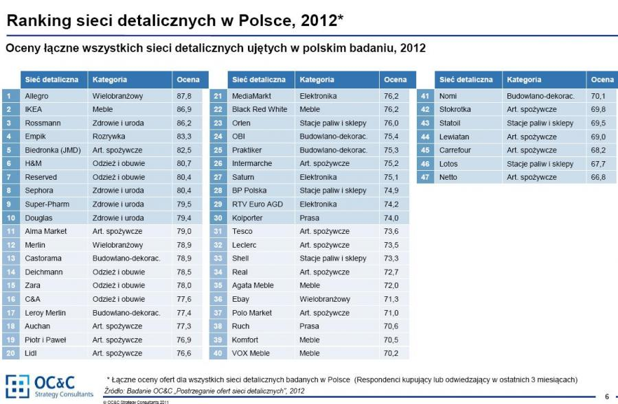 Najlepiej Postrzegane Sklepy Na świecie I W Polsce Zdjęcie 4
