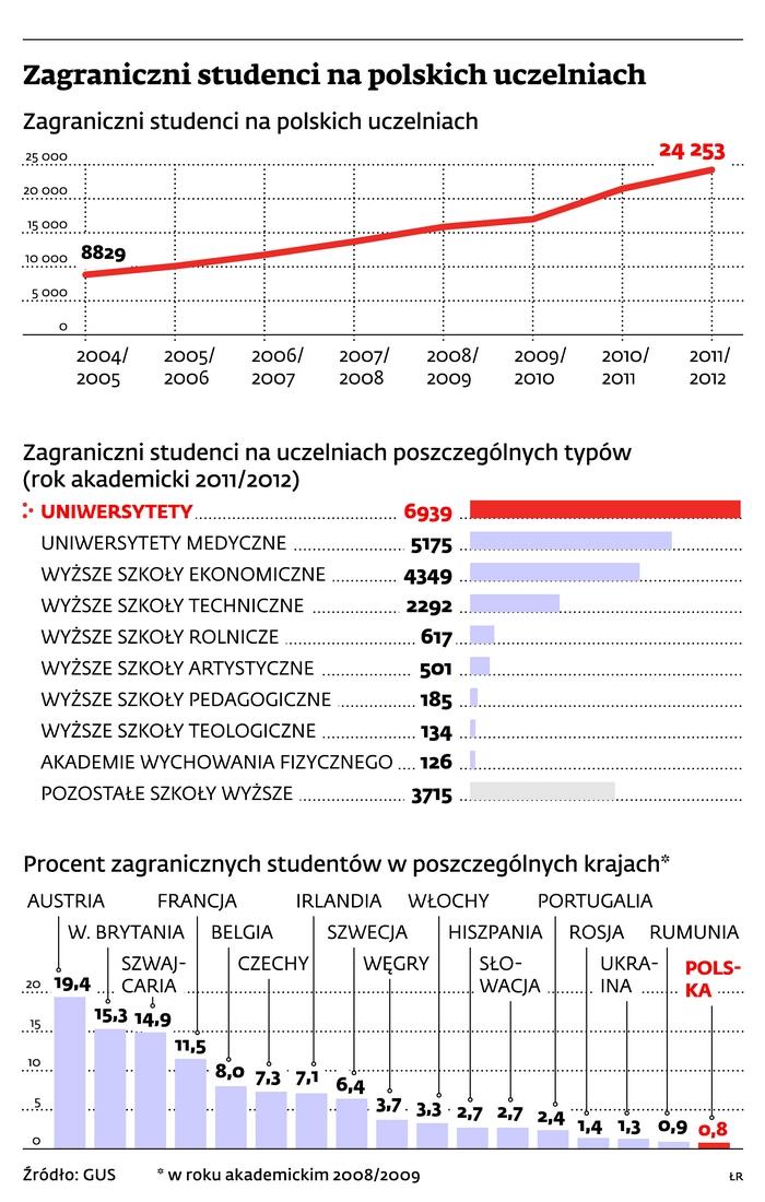 Zagraniczni studenci na polskich uczelniach