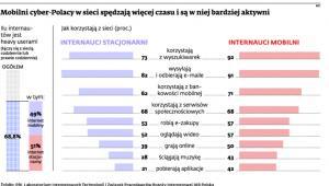 Mobilni cyber-Polacy w sieci spędzają więcej czasu i są w niej bardziej aktywni