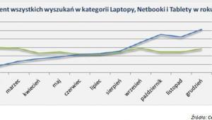Zainteresowanie netbookami i tabletami w 2012 r.