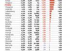 Więcej upadłości w 2012 roku