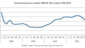 Średniomiesięczna stawka WIBOR 3M w latach 2009-2012