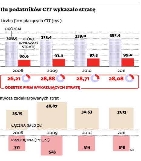 Ilu podatników CIT wykazało stratę
