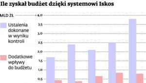 Ile zyskał budżet dzięki systemowi Iskos