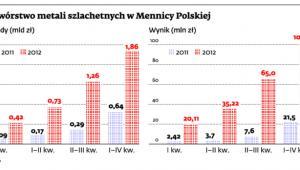 Przetwórstwo metali szlachetnych w Mennicy Polskiej