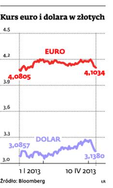 Kurs euro i dolara w złotych