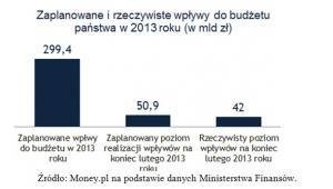 Wpływy do budżetu w 2013