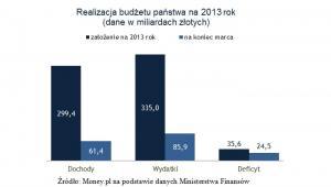 Realizacja budżetu państwa na 2013 rok