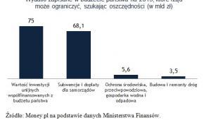 Wydatki zapisane w budżecie państwa na 2013, które rząd może ograniczyć