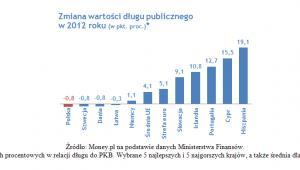 Zmiana wartości długu publicznego