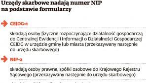 Urzędy skarbowe nadają numer NIP na podstawie formularzy