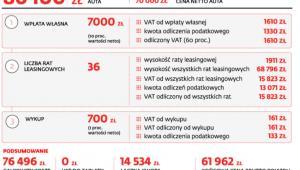 Ile kosztuje firmowe auto w leasingu i z pełnym odliczeniem VAT?