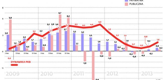 Konsumpcja publiczna może nawet wzrosnąć pod koniec roku