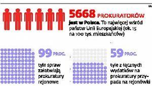 Prokuratury w liczbach