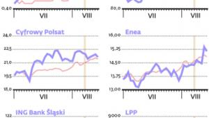 Większość nowych spółek w WIG 30 przynosi w II kwartale lepsze stopy zwrotu niż WIG20