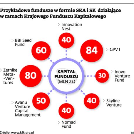 Przykładowe fundusze w formie SKA i SK działające w ramach Krajowego Funduszu Kapitałowego