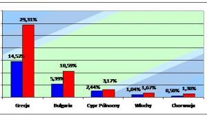Wzrost sprzedaży imprez turystycznych w wybranych krajach europejskich z lipca 2012 oraz 2013 r.