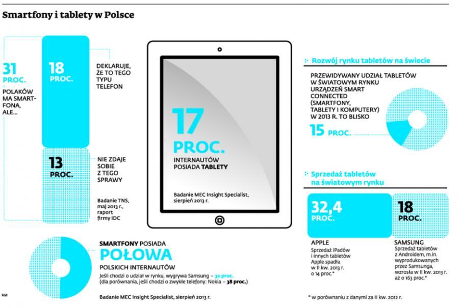 Smatrfony i tablety w Polsce