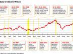 Wielki debiut WIG30: może zwiększyć zainteresowanie zagranicznych inwestorów, ale...