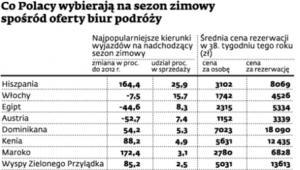 Co Polacy wybierają na sezon zimowy spośród oferty biur podróży