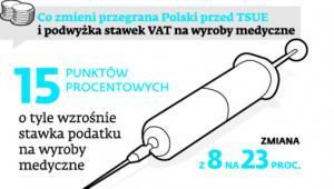 Co zmieni przegrana Polski przed TSUE i podwyżka VAT na wyroby medyczne