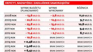 Budżety jednostek samorządowych