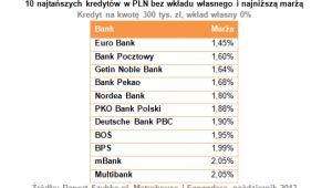 10 najtańszych kredytów w PLN bez wkładu własnego