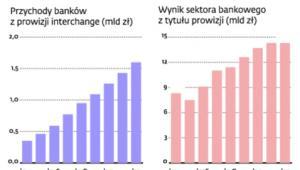 Przychody banków z interchange stale rosły