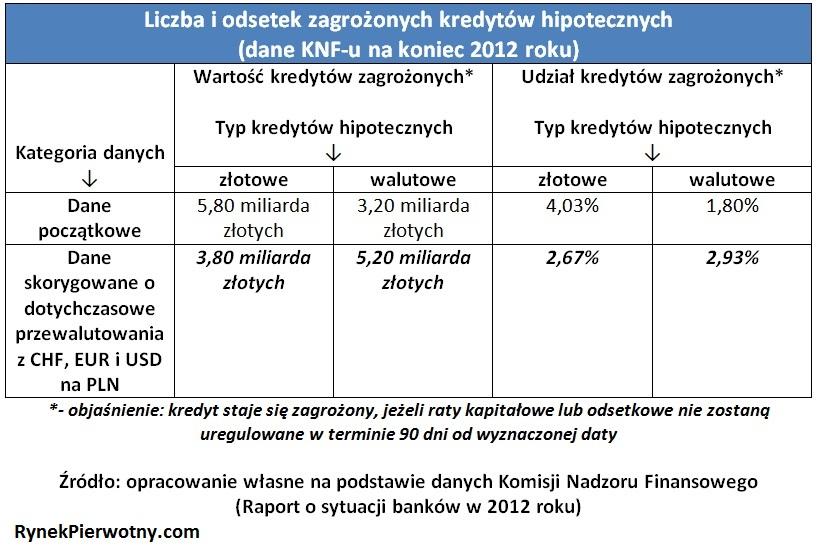 Liczba i odsetek zagrożonych kredytów hipotecznych