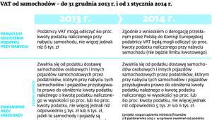 VAT od samochodów – do 31 grudnia 2013 r. i od 1 stycznia 2014 r.