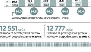 Przestępstwa gospodarcze w Polsce