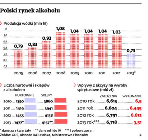Polski rynek alkoholu