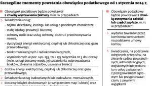 Szczególne momenty powstania obowiązku podatkowego od 1 stycznia 2014 r.