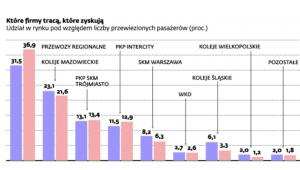 Kolej w Polsce w odwrocie