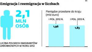 Emigracja i reemigracja w liczbach