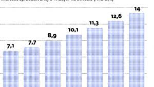 Rynek cyfrowej muzyki podbija gusta słuchaczy