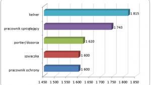 Najgorzej opłacane stanowiska w 2013 roku