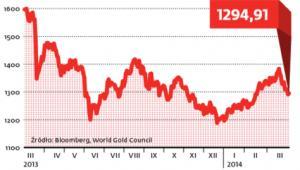 Ceny złota