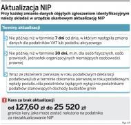Firmy nie zaktualizują danych na druku NIP-1