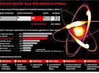 Państwowe spółki pod atomowym przymusem