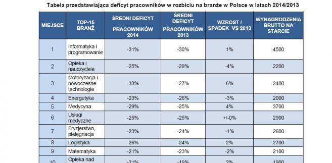 Tabela przedstawiająca deficyt pracowników w rozbiciu na branże w Polsce w latach 2014/2013